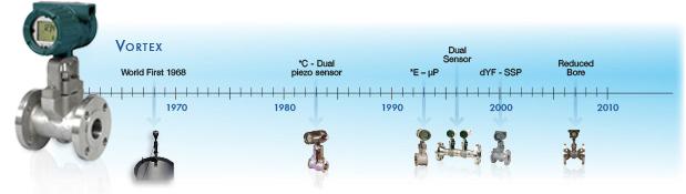 Vortex Timeline