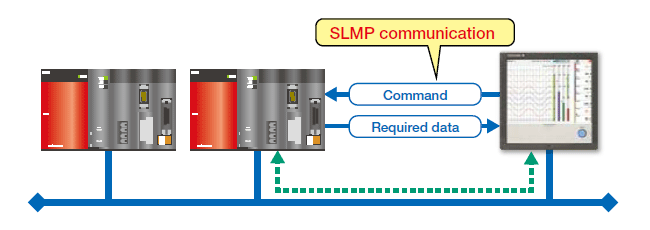 CC-Link family SLMP communication