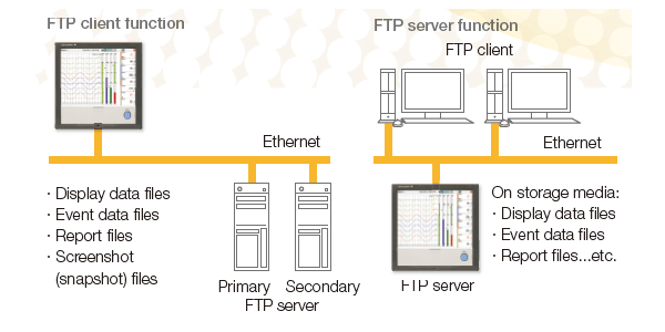 FTP-based file transfer
