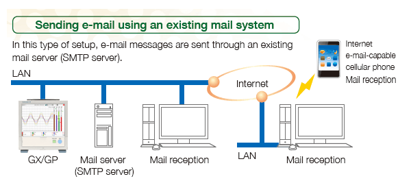 E-mail messaging function