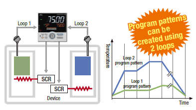 2-loop program pattern can be operated