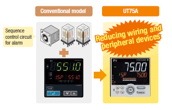 External calculators and sequence control circuits (relay, timer, etc.) can be reduced