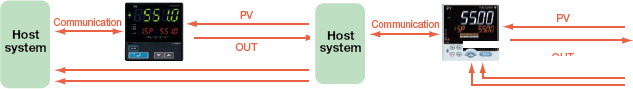 Host System Load is Reduced