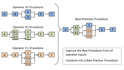 Operating Procedure - Best Practice
