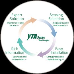 YTA Total Insight