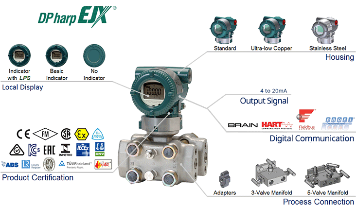 EJX130A High Static Differential Pressure Transmitter-Overview