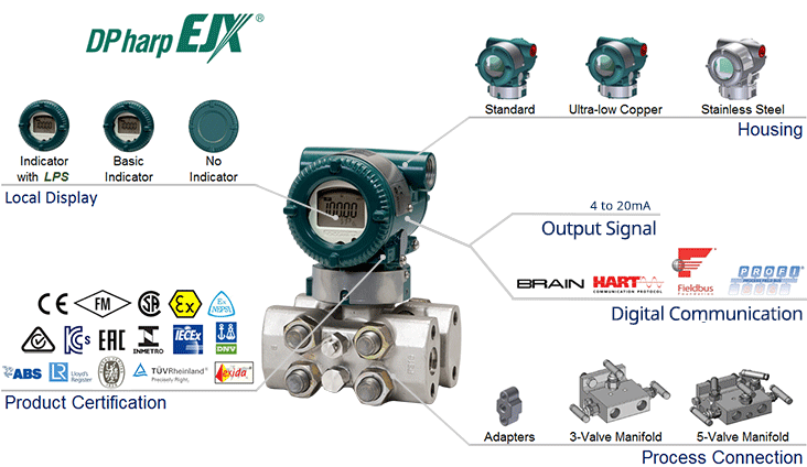 EJX440A Traditional-mount High Gauge Pressure Transmitter-Overview