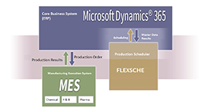 Microsoft Dynamics 365 Finance & SCM thumbnail