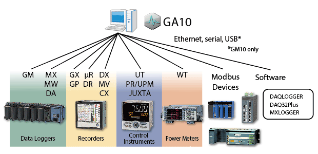 Connectivity with many devices