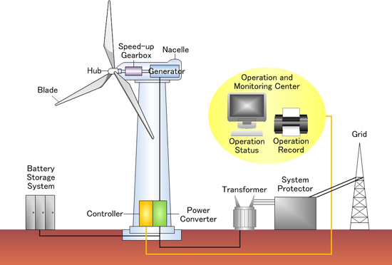 wind power  yokogawa electric corporation, wiring diagram