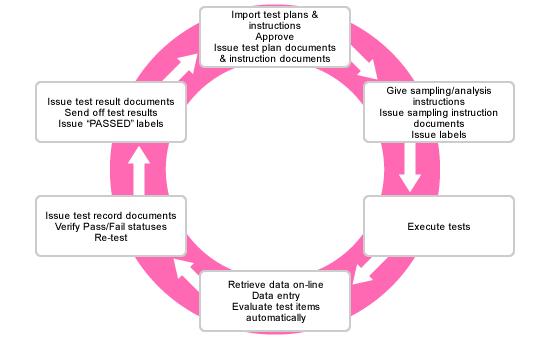 实验室信息管理系统(LIMS) thumbnail