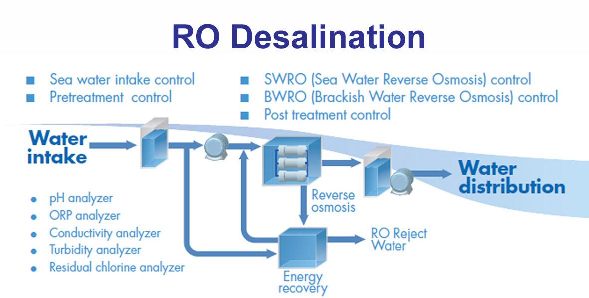 Desalination Yokogawa Electric Corporation