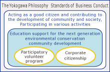 Yokogawa's corporate citizenship