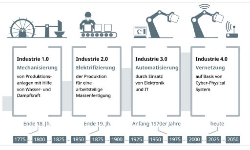 Bausteine der Industrie 4.0 thumbnail