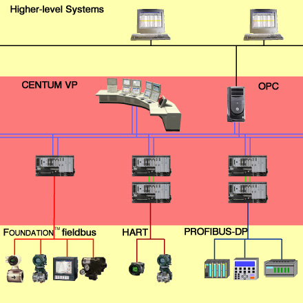 Connections to higher-level systems and subsystems