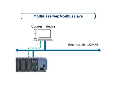 Modularer GM10 | Yokogawa Austria on
