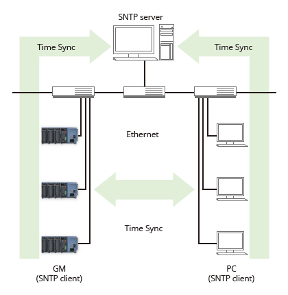 Time synchronization with network time servers