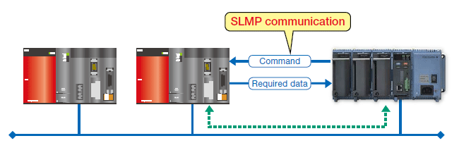 SLMP Communication (Mitsubishi PLC