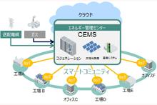 地域エネルギーマネジメント(Community Energy Management System) thumbnail