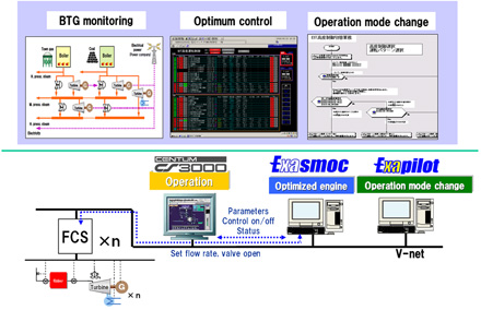 Combination of the CENTUM DCS, Exapilot, and Exasmoc
