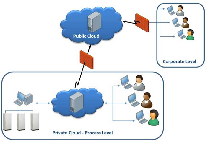 Figure 4: Hybrid Cloud