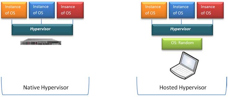 Figure 2 Configuration Difference Native & Hosted Hypervisor