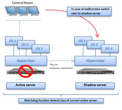 Figure 3 Disaster Recovery
