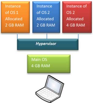 Figure 6 Resource allocations Hosted Hypervisor