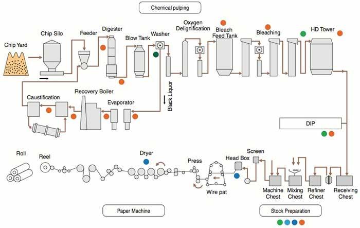Pulpa Y Papel Instrumentos Y Soluciones Para La Industria