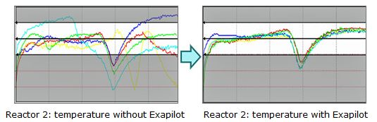 Reactor 2: temperature without Exapilot / Reactor 2: temperature with Exapilot