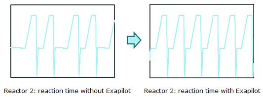 Reactor 2: reaction time without Exapilot / Reactor 2:  reaction time with Exapilot