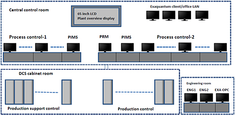Production control system overview