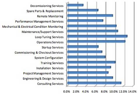 Relative Growth Rates of Supplier-Provided Automation Services