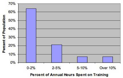 ARC Survey Showing Training Hours Spent per Year