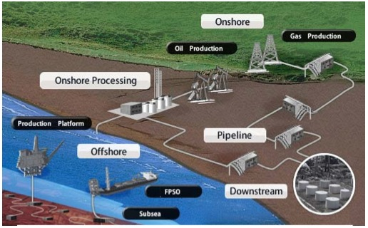 Application Focus for Upstream and Midstream Oil & Gas