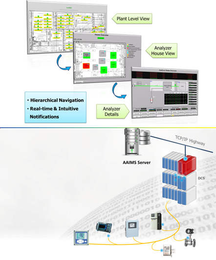 Enabling Technology:Yokogawa provides new analytical sample system solutions when specific process conditions require a non-standard solution. Yokogawa's team of specialists will discuss modified or new techniques or solutions required to achieve your process targets.