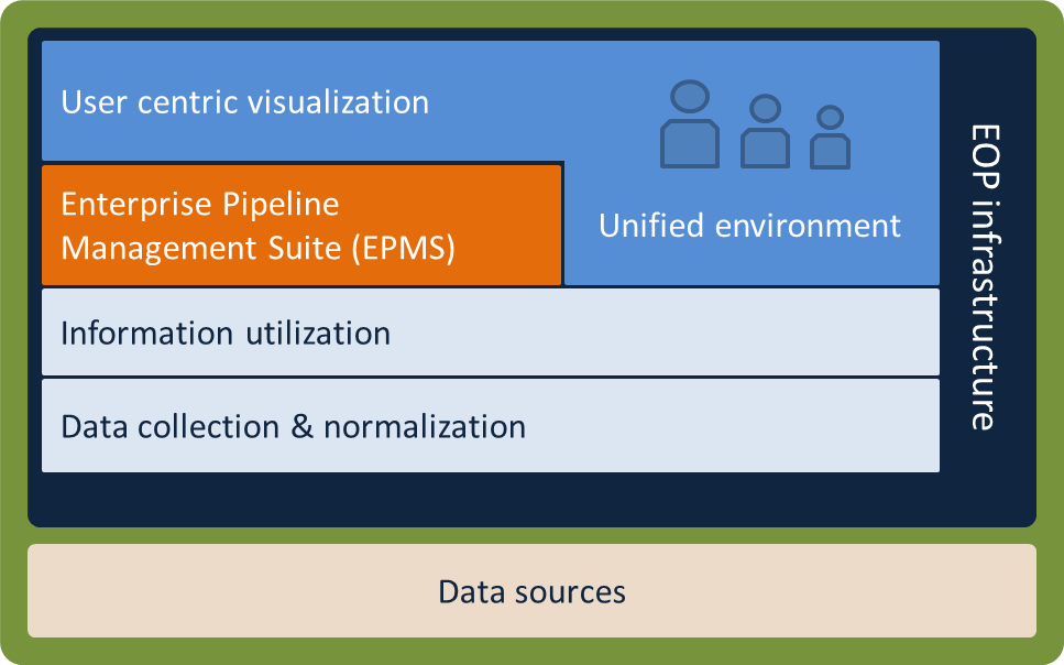 Enterprise Pipeline Management Solution (EPMS)