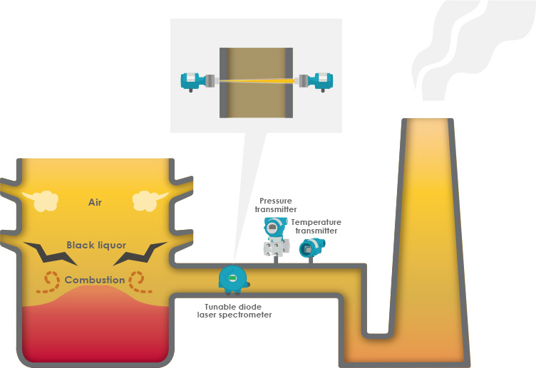 Accurate, Maintenance-free Monitoring of H2S Quantities in a Black Liqor Recovery Boiler