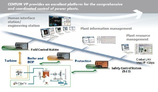 Turbomachinery Control Solutions
