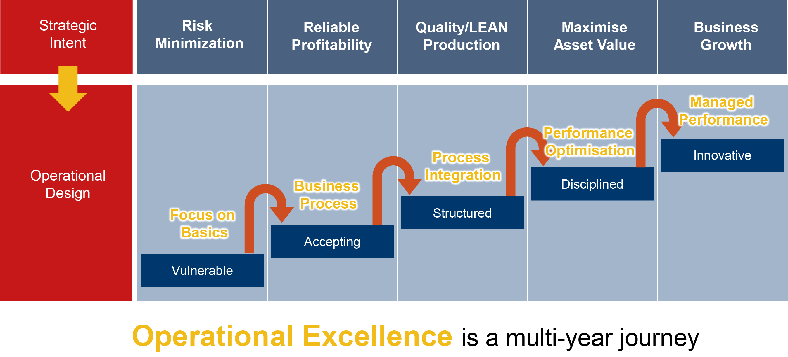 integrated approach to improve organizational effectiveness Effective way is to integrate the hrd policy and practices with organisational   organisation, followed by a strategic approach to influencing key stakeholders  and  development for the purpose of improving performance, in an organisation .