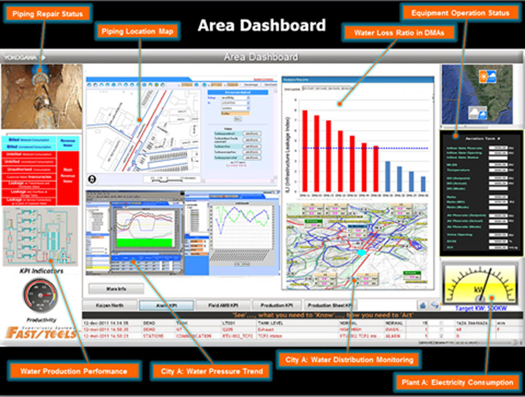 Area Dashboard for the water plant