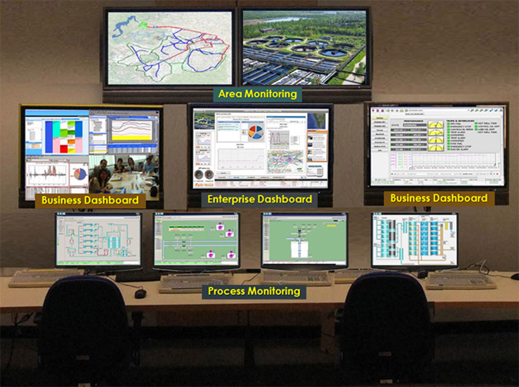 Monitoring screens of the water plant
