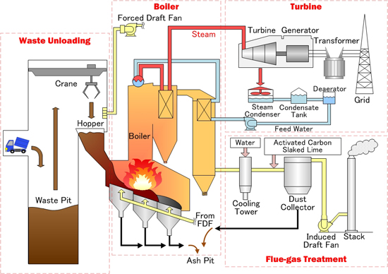 Electricity Generation From Waste Material