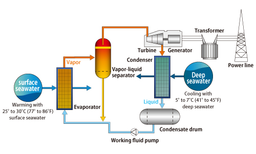 ocean thermal energy conversion Ocean thermal energy conversion: ocean thermal energy conversion (otec), form of energy conversion that makes use of the temperature differential between the warm.