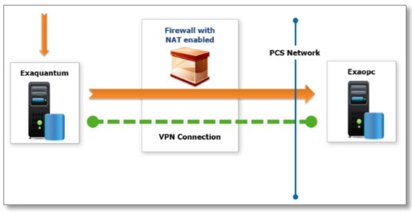 VPN Manager (Exaquantum/VPN) thumbnail