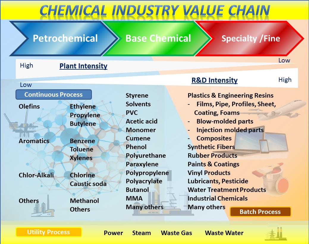 Base Chemical Yokogawa America