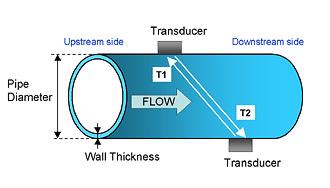 US300FM Ultrasonic Flowmeter   Yokogawa Electric Corporation
