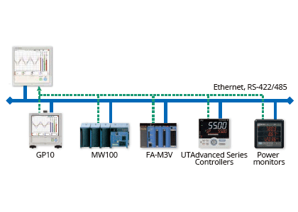 Modbus/TCP (Ethernet connection)