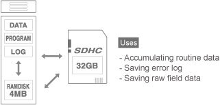 Built-in SD Memory Card Slot and RAMDISK