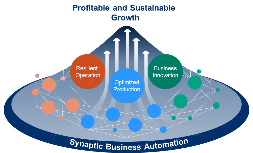 Synaptic Business Automation의 가치 thumbnail